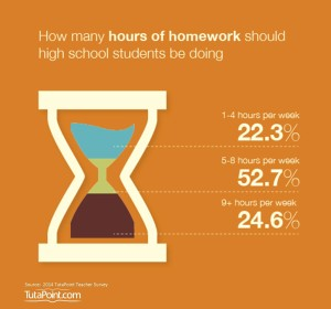 Hours Required for Homework