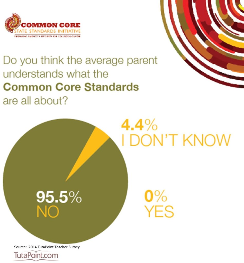 Parents Do Not Understand What the Common Core Is