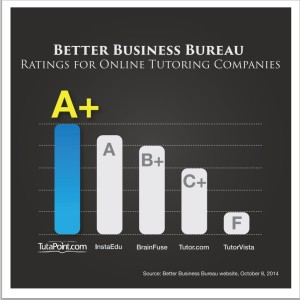Online Tutoring Rankings from Better Business Bureau