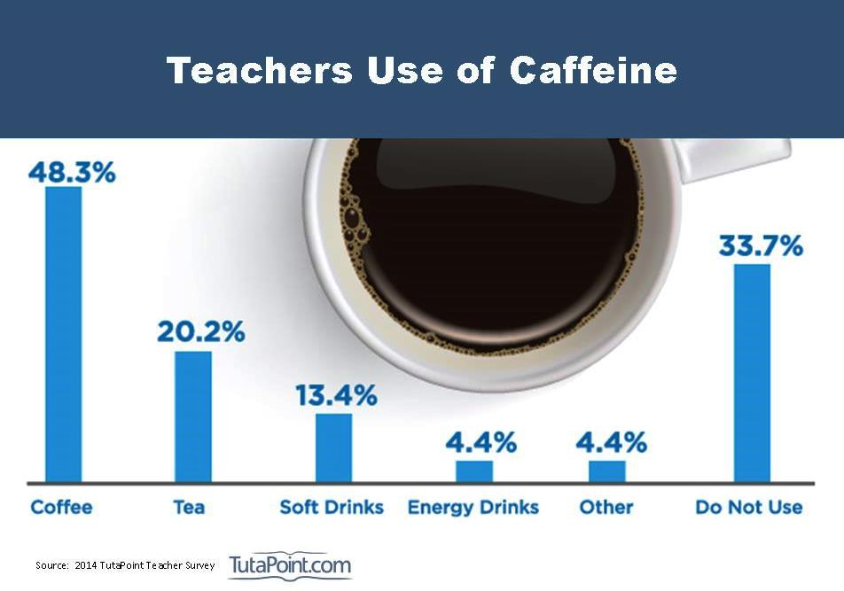 teachers-use-of-caffeine
