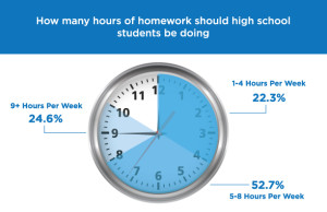Hours of Homework Per week