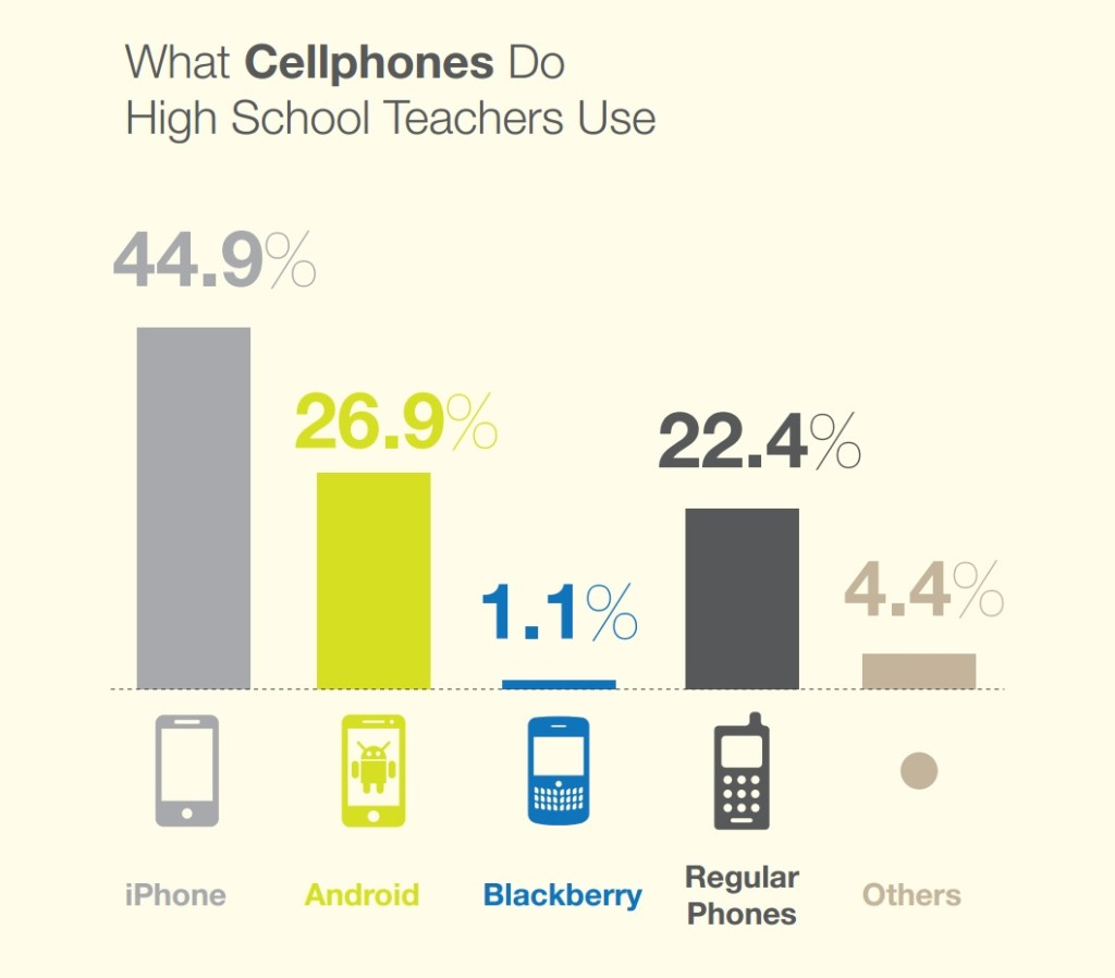 What-cell-phones-do-teachers-use
