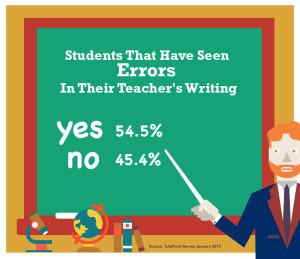 Errors In Teachers Writing