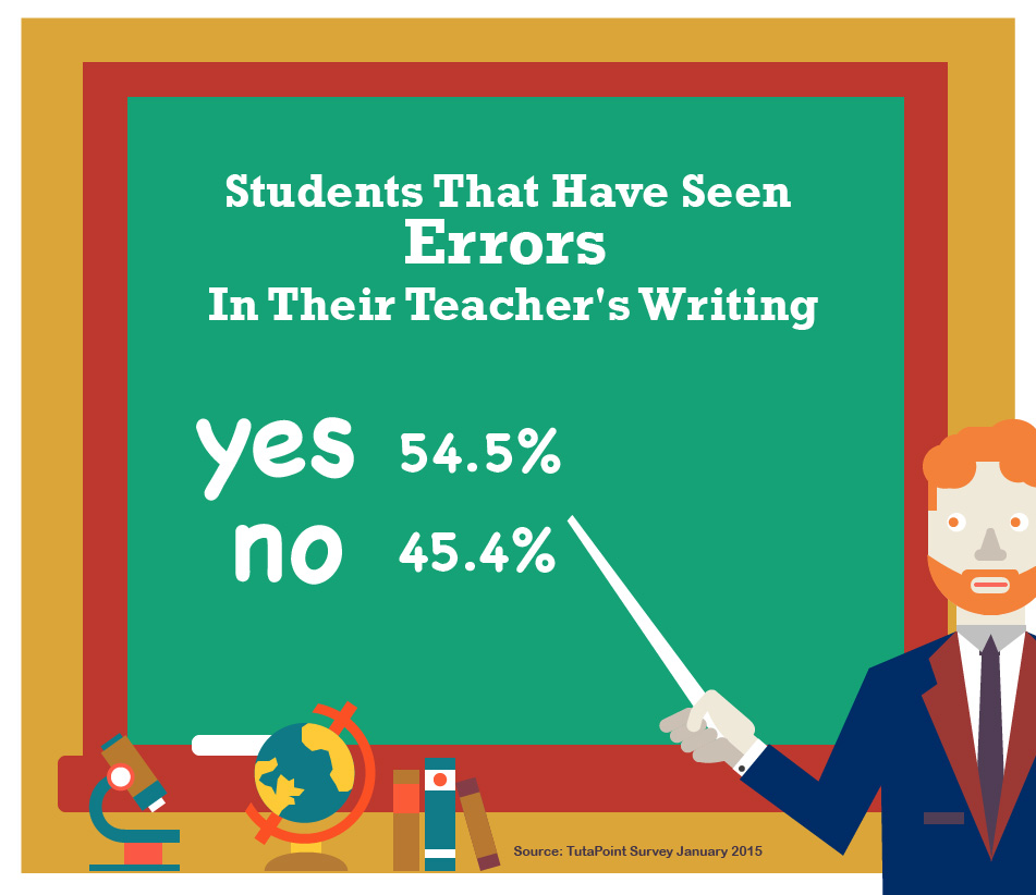 writing students reports It goes without saying, but what we write in report cards and how we write it impacts our students and their parents thoughtful, well-written report card comments.