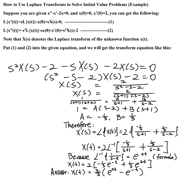 How To Use Laplace Transforms To Solve Initial Value Problems Example